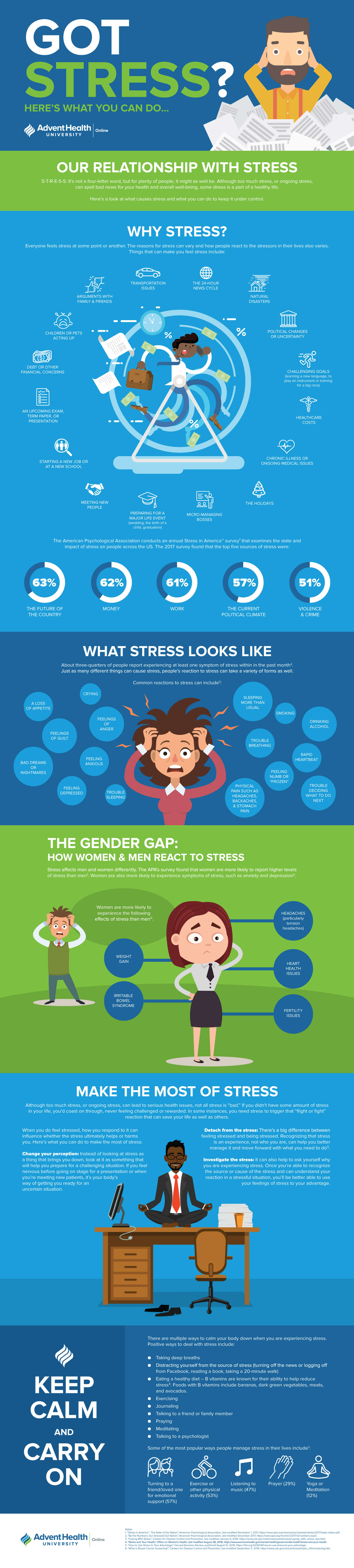 Infographic on Stress