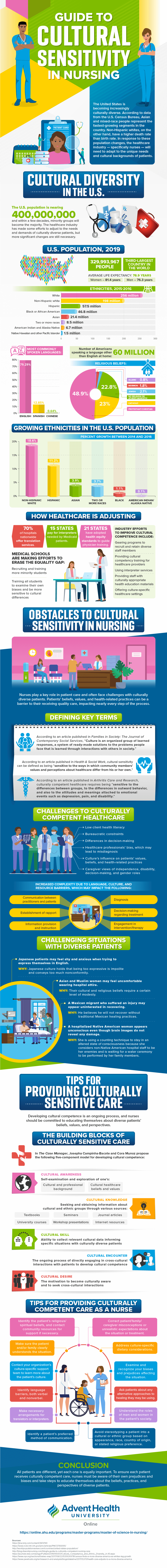 How nurses and healthcare professionals are incorporating increased cultural competence in their care delivery.